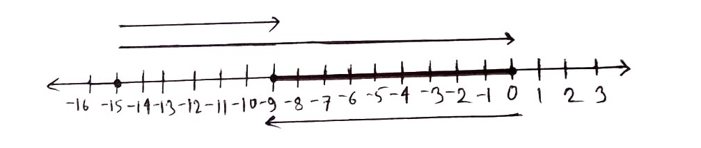 গ) সংখ্যা রেখার সাহায্যে -15 ও 6 যােগফল এবং 11 ও 6 এর বিয়ােগফল নির্ণয় কর।৬ষ্ঠ শ্রেণির গণিত ৫ম এসাইনমেন্ট গণিত সমাধান কৌশল