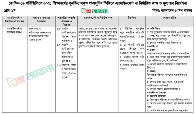 Class 9 Bangladesh and Global Studies 1st Assignment ৯ম শ্রেণির ১ম অ্যাসাইনমেন্ট বাংলা Class 9 Bangla 1st Assignment