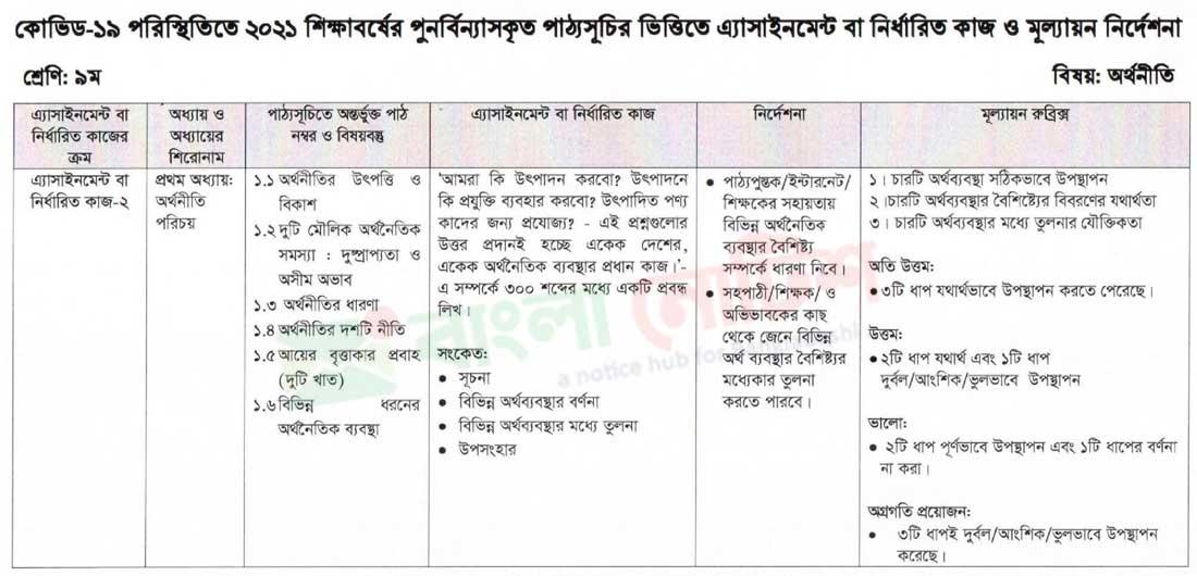 ৯ম শ্রেণি ৮ম সপ্তাহের এ্যাসাইনমেন্ট ২০২১ অর্থনীতি, bengal foundation, bercelona, biman bahini, bims, bisnakandi, bitcoin news, bmcc, bmp, bnp, bnp bangladesh, boasel, boishakhi tv, bongobondhu krishi university, bonolota sen, bookzz, boramanews, bpdb, bpsc gov bd, bpsc website, brac, brac internship,