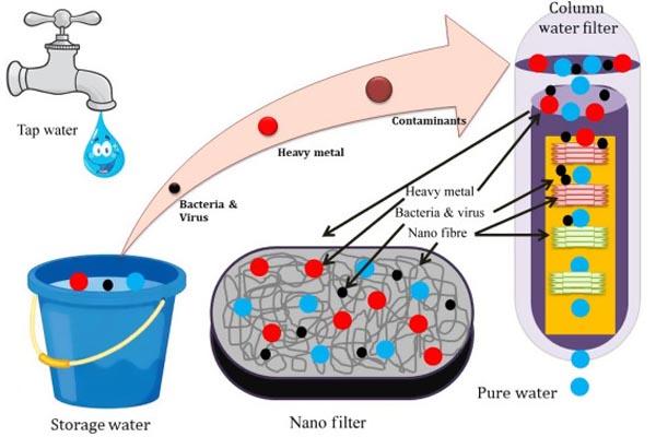 পরিস্রাবণ বা ফিল্টারিং প্রক্রিয়ায় পানি বিশুদ্ধকরণ