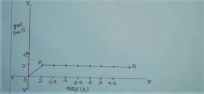 ১০ম শ্রেণি পদার্থ বিজ্ঞান তৃতীয় অ্যাসাইনমেন্ট এর উত্তর – এসএসসি ও দাখিল ২০২২