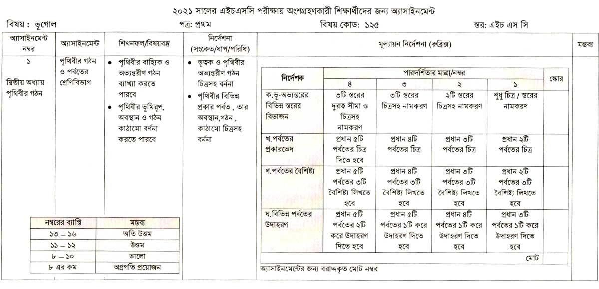 এইচএসসি পরীক্ষা ২০২১ দ্বিতীয় সপ্তাহের ভূগোল ১ম অ্যাসাইনমেন্ট, humayun ahmed books free download, computer parts price in bangladesh, la ilaha illallah muhammadur rasulullah, modern herbal bd, nokia 220 price in bangladesh, zara bangladesh,