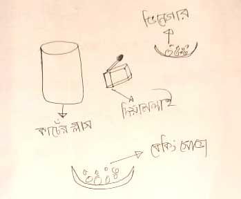 একটি স্বচ্ছ কীচের গ্লাসে বেকিং সোডা ও ভিনেগারের বিক্রিয়া এবং বিক্রিয়া থেকে উৎপন্ন গ্যাসের শনাক্তকরণ