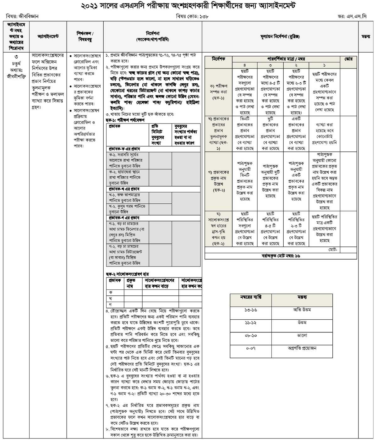 এসএসসি পরীক্ষা ২০২১ চতুর্থ সপ্তাহের অ্যাসাইনমেন্ট জীব বিজ্ঞান